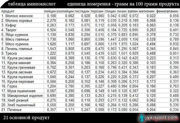 Аминокислоты в аптеке: список препаратов, рейтинг лучших, состав, показания к применению и правила приема - tony.ru