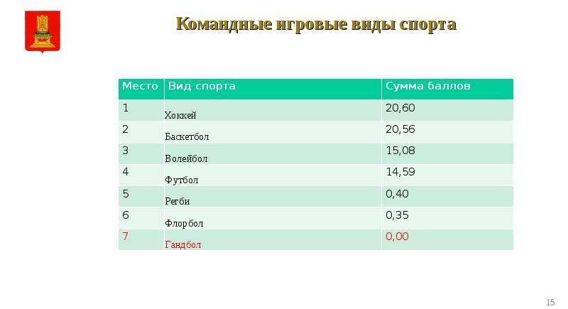 Самые популярные виды спорта в россии