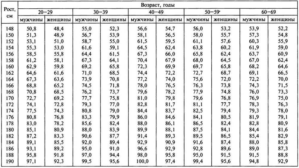 Как рассчитать женщине свой идеальный вес с учетом возраста?