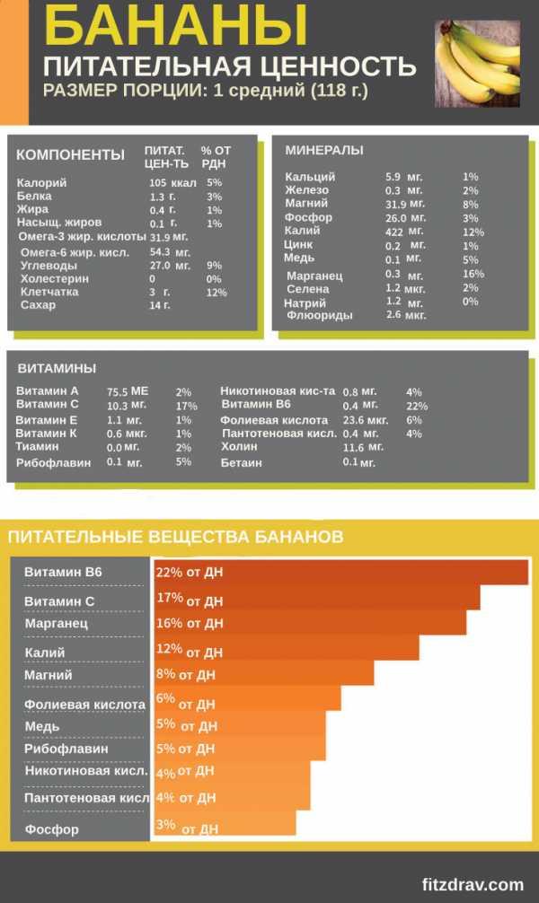 Бананы — польза или вред? калорийность и содержание углеводов
