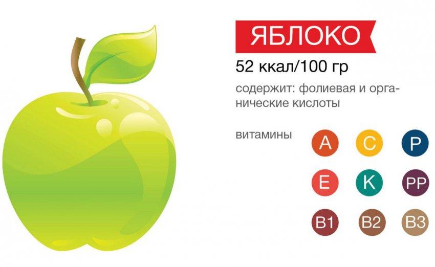 Сколько калорий в яблоке на 100 грамм или в 1 шт