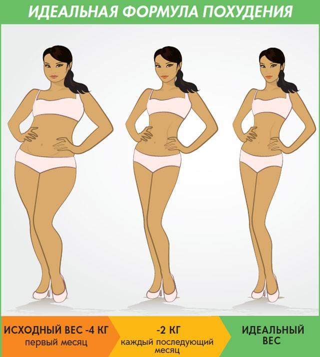 Диета для набора мышечной массы: что нужно есть, чтоб росли мышцы, а не жир
