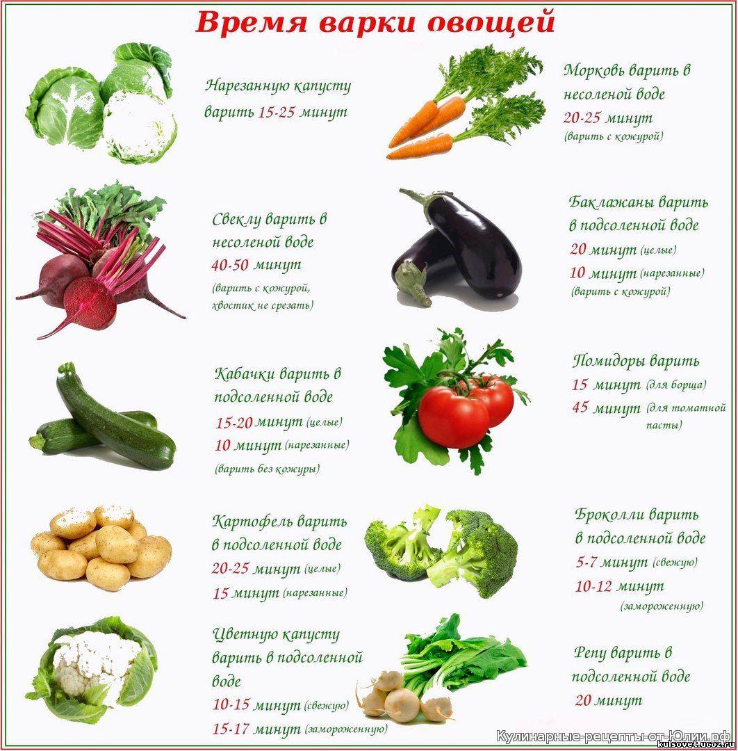 Варить или не варить: как получить от овощей наибольшую пользу. сырые или варёные овощи: где максимальная польза