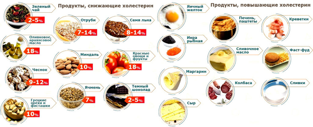 Как быстро снизить уровень сахара в крови народными средствами: уменьшить быстро