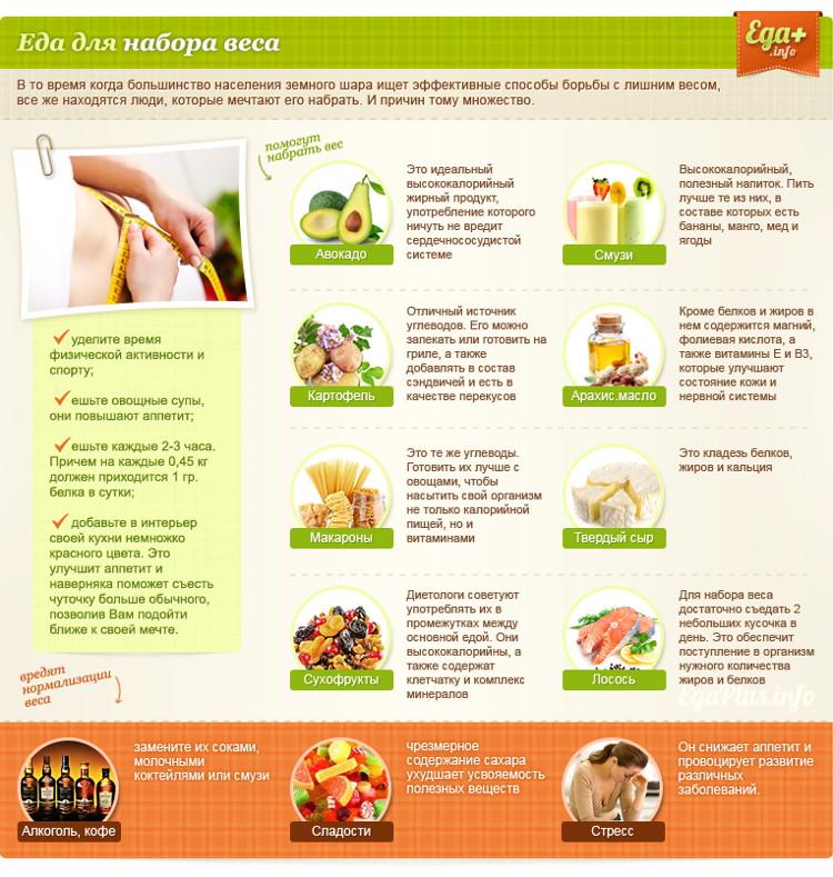 Как поправиться быстро худышке - что кушать, меню на неделю и упражнения для набора веса