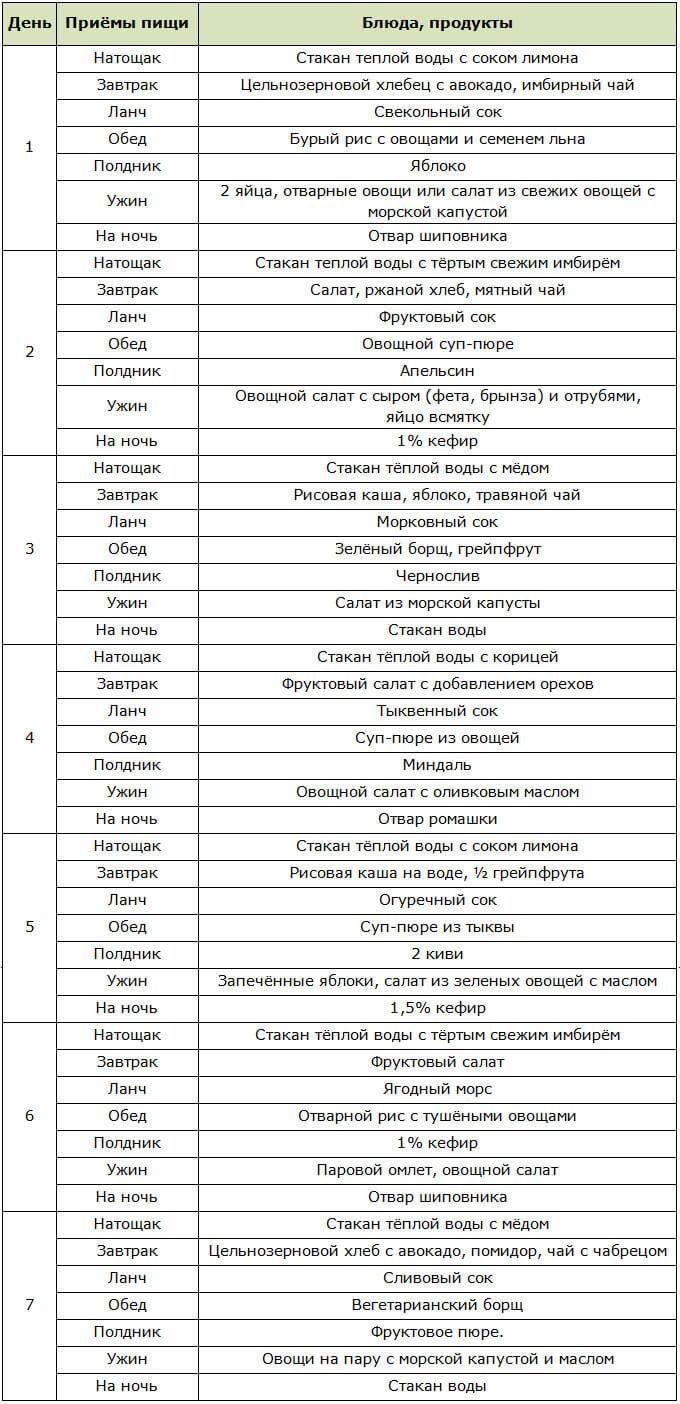 Детокс-диета в домашних условиях: программа очищения организма, меню, рецепты блюд, результаты