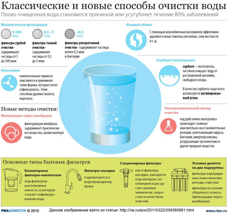 Влияет ли количество выпитой жидкости на тест - совет медика