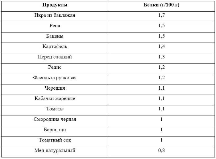 Белок в продуктах питания: таблица содержания белка в продуктах животного и растительного происхождения
