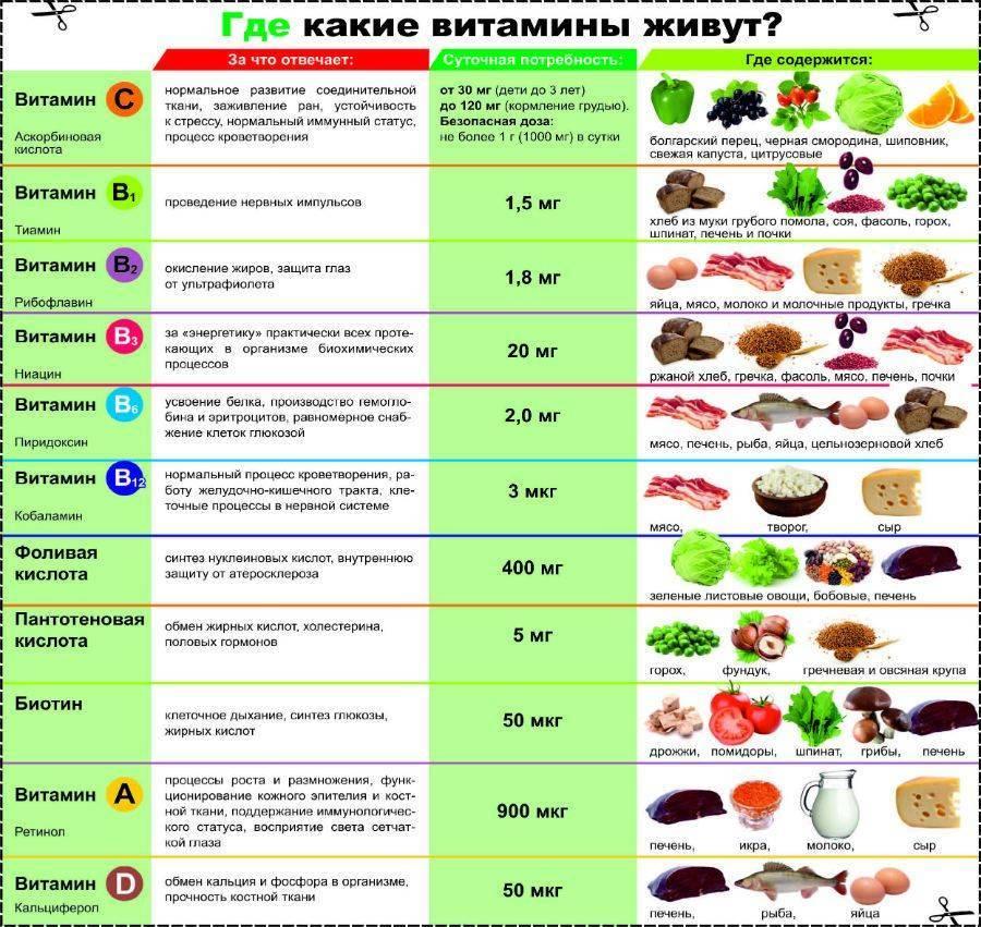 Как выбрать витамины, на что обращать внимание