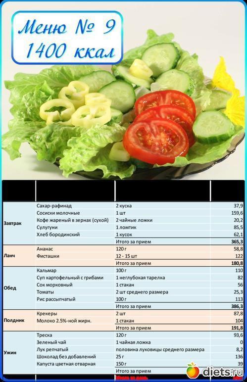 » диета по калориям