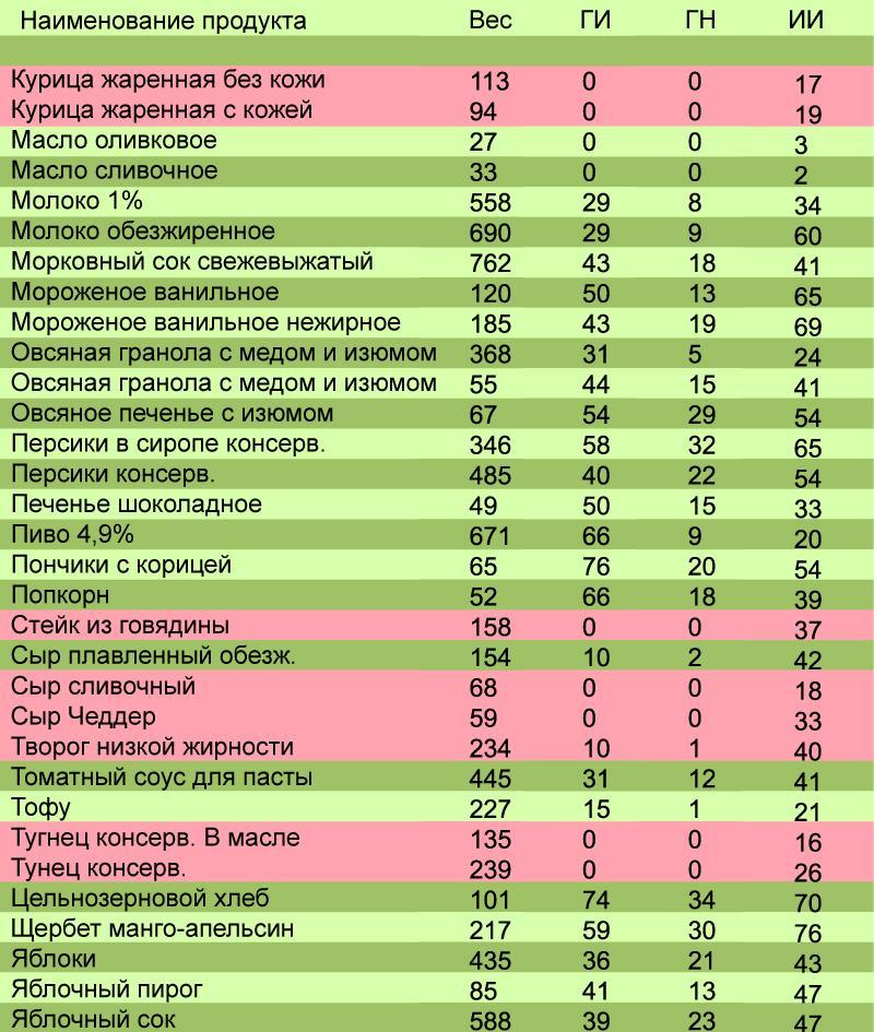 Продукты с низким гликемическим индексом: таблица значений, факторы, влияющие на этот показатель