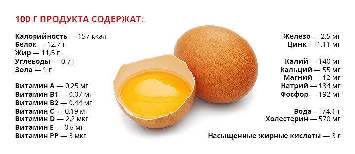 Куриные яйца: польза и вред, какие витамины содержат, как часто можно есть, чем опасны сырые яйца