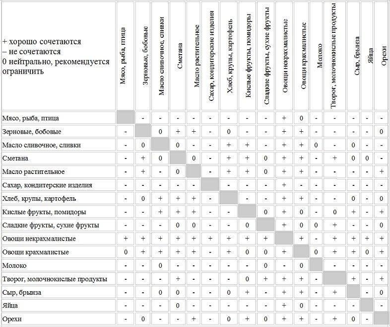 Раздельное питание для похудения: принципы сочетания продуктов и составление меню