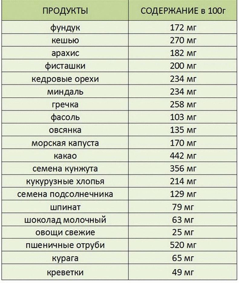 Продукты, богатые калием. таблица продуктов, содержащих калий в большом количестве