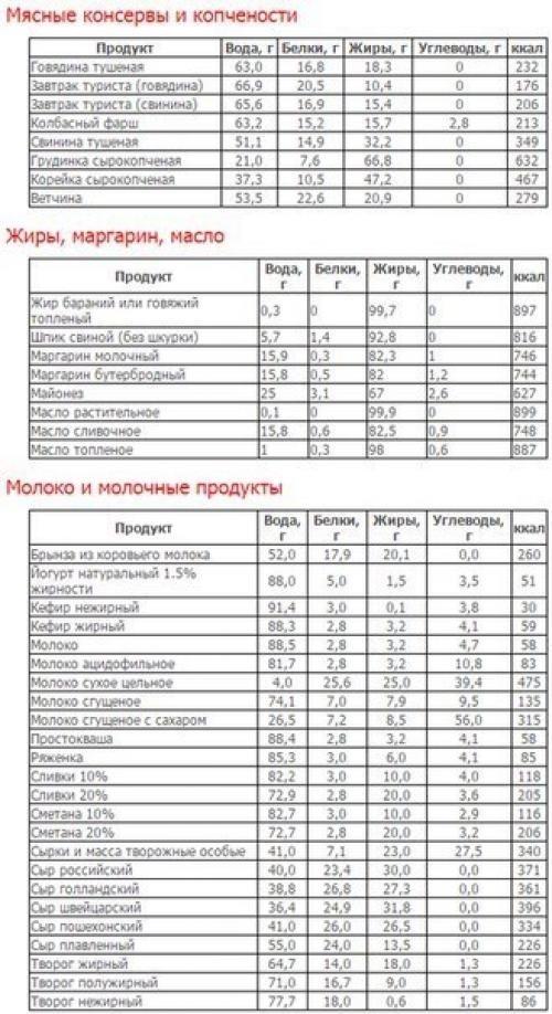 Таблица калорийности на 100 грамм сырых и приготовленных продуктов