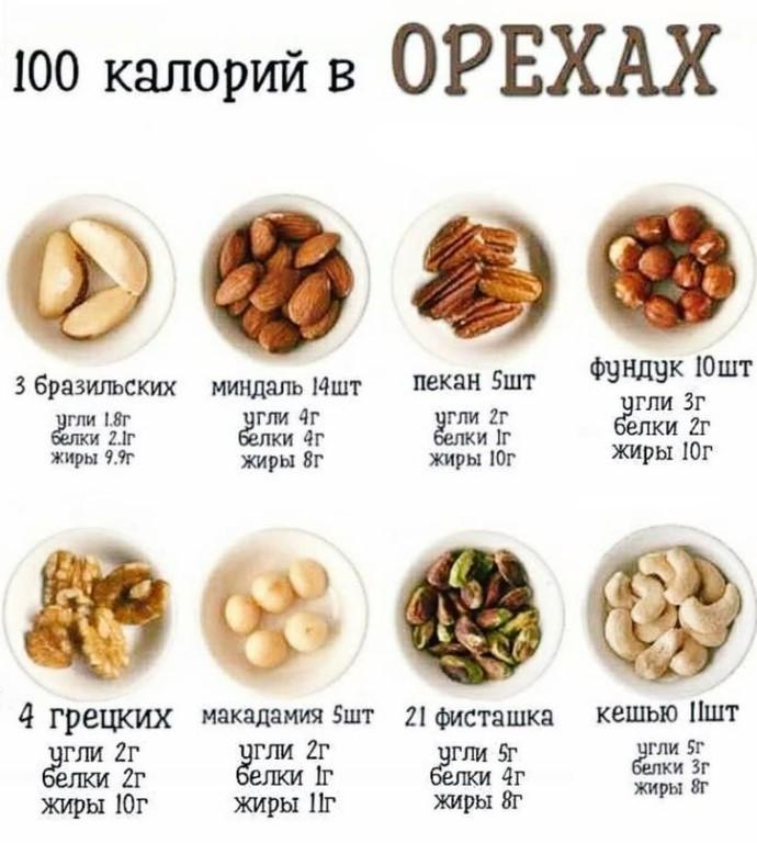 Какие орехи можно есть при похудении? - как похудеть ? | доброхаб