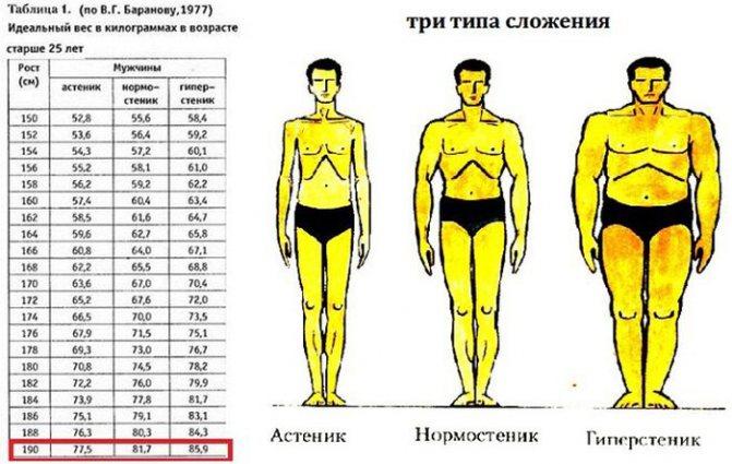 Рассчитать индекс массы тела для женщин по возрасту