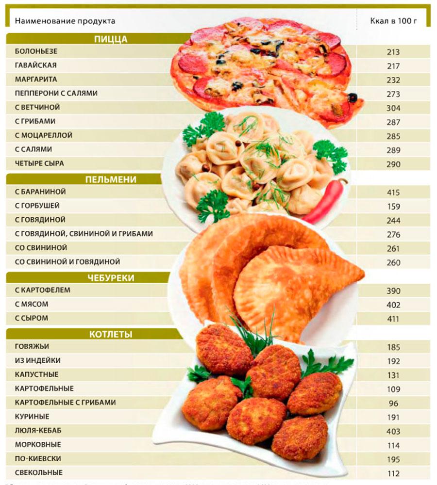 Таблица калорийности продуктов и готовых блюд: полный список калорийности блюд на 100 грамм