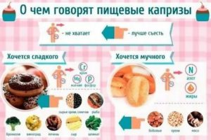 Психологические причины сильной тяги к сладкому   foodmenu