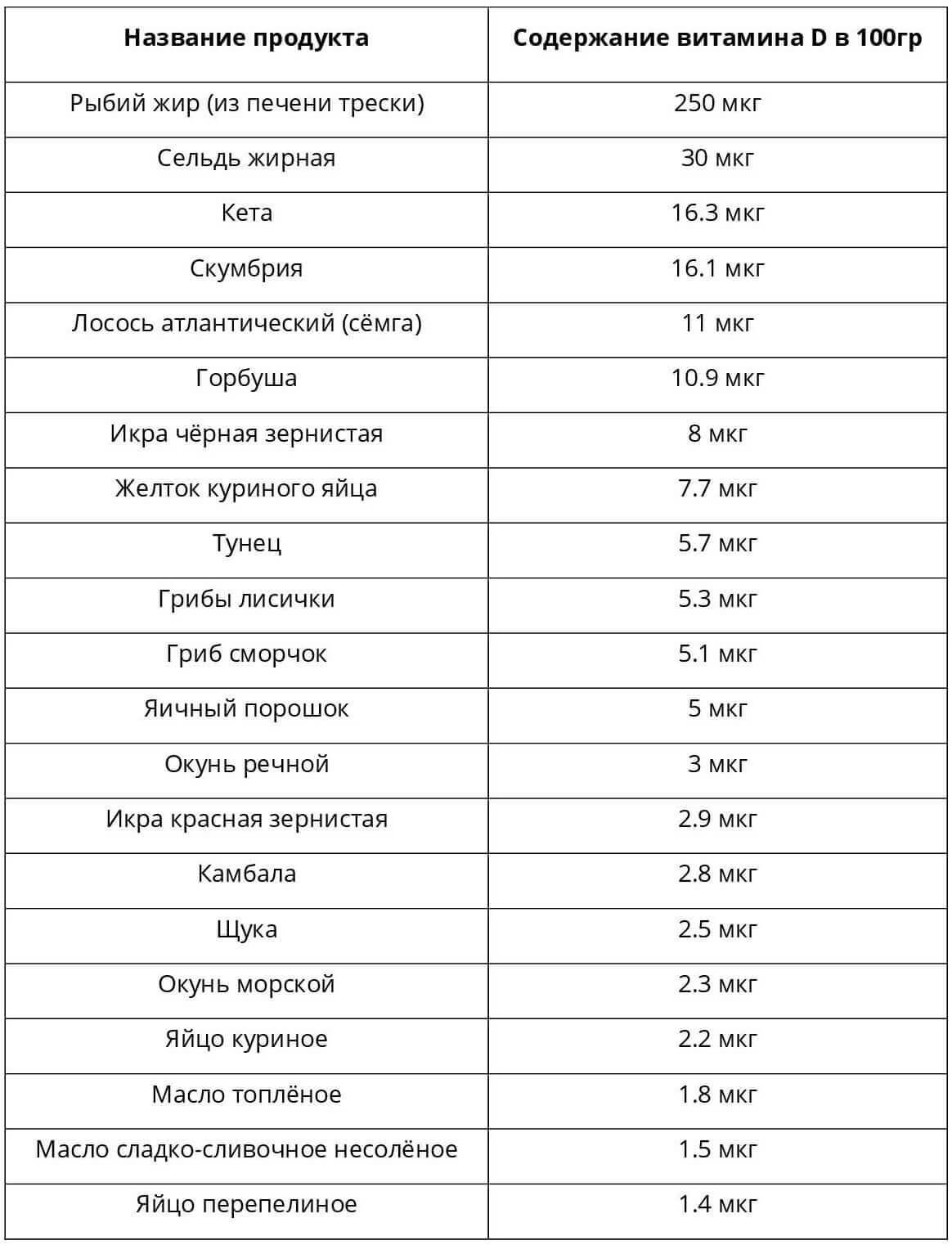 Список продуктов, содержащих витамины a, b, c, d, e
