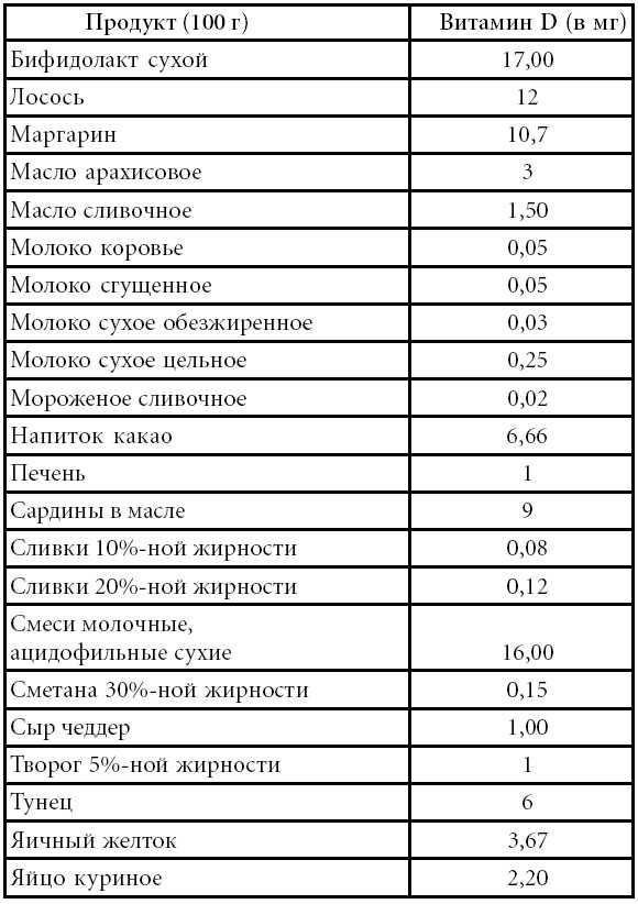 Витамин d в продуктах питания (таблица)