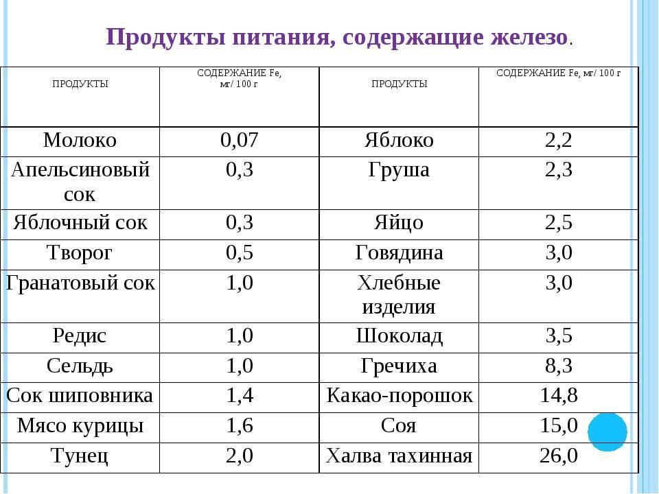 Список продуктов, богатых железом, для лечения анемии