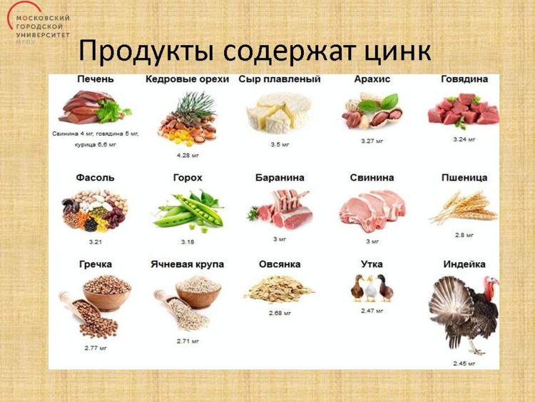 В каких продуктах содержится цинк и железо. в каких продуктах питания содержится цинк?