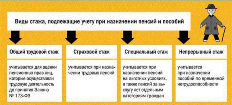 Какой минимальный трудовой стаж для начисления пенсии в россии