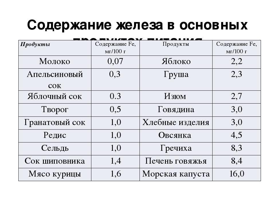 Продукты, богатые железом (таблица)