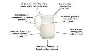 Молоко при похудении: за и против, какое лучше, рекомендации и рецепты