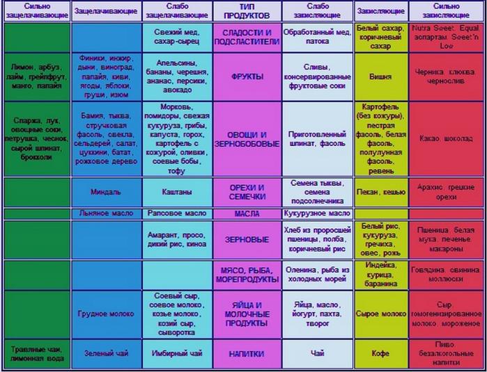 Щелочная диета: мифы и реальность - игоря цаленчук- методики здоровья