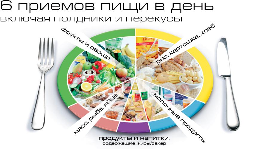 Как правильно питаться, чтобы набрать вес: продукты для набора массы