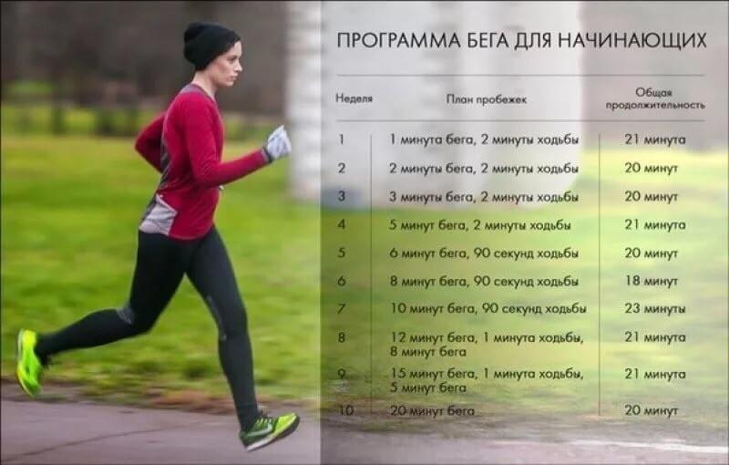 Интервальный бег — sportfito — сайт о спорте и здоровом образе жизни