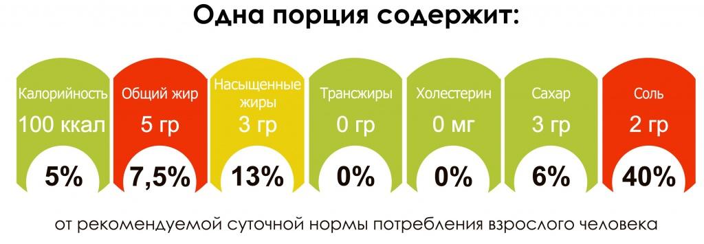 Овощная диета «светофор» примерное меню на 4 дня