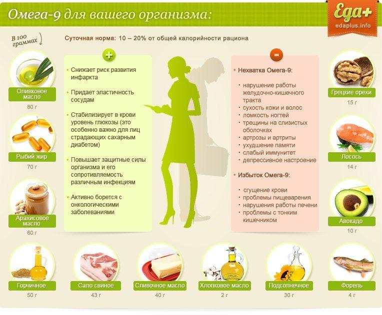 Омега-3 жирные кислоты: что это такое, их роль, пищевые источники