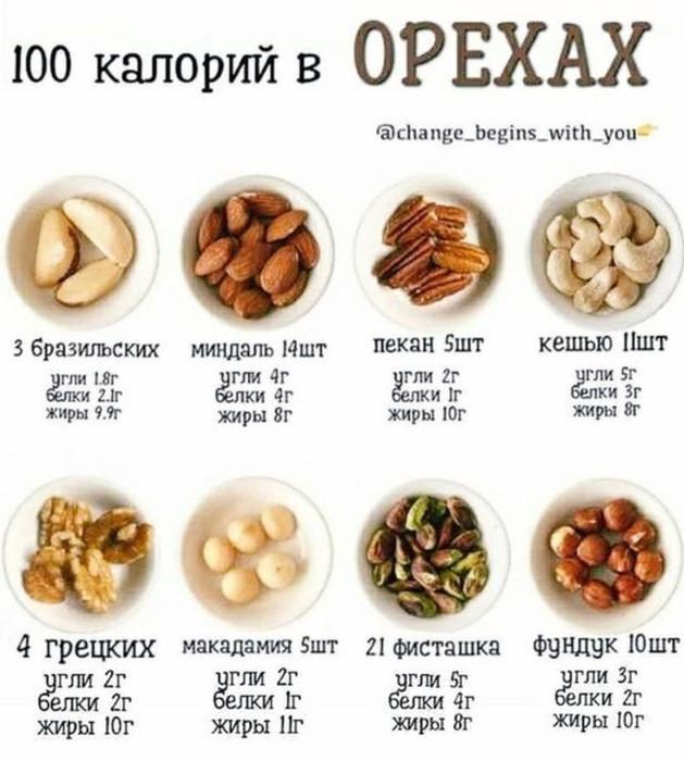 » ореховая диета