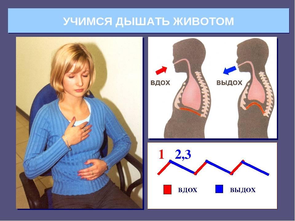 Как правильно дышать? техника дыхания диафрагмой и животом