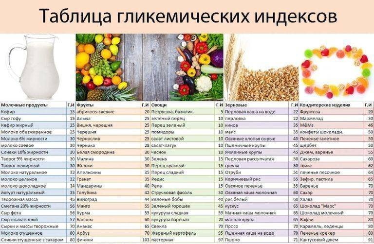 Гликемический индекс и показатели калорийности популярных продуктов