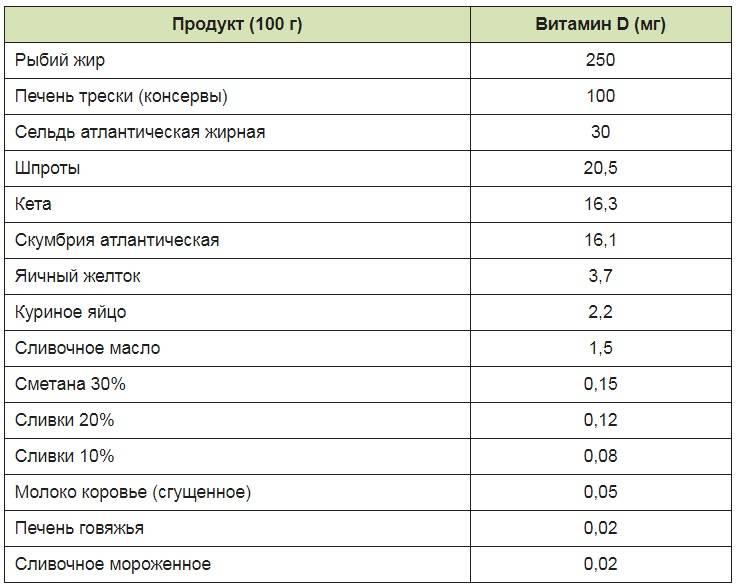 Основные пищевые источники витаминов. в каких продуктах содержатся витамины   wmj.ru