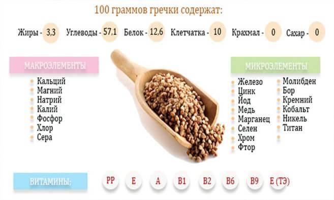 Зеленая гречка: калорийность и бжу на 100 грамм, химический состав и пищевая и энергетическая ценность, сколько калорий в отварной на воде, кбжу