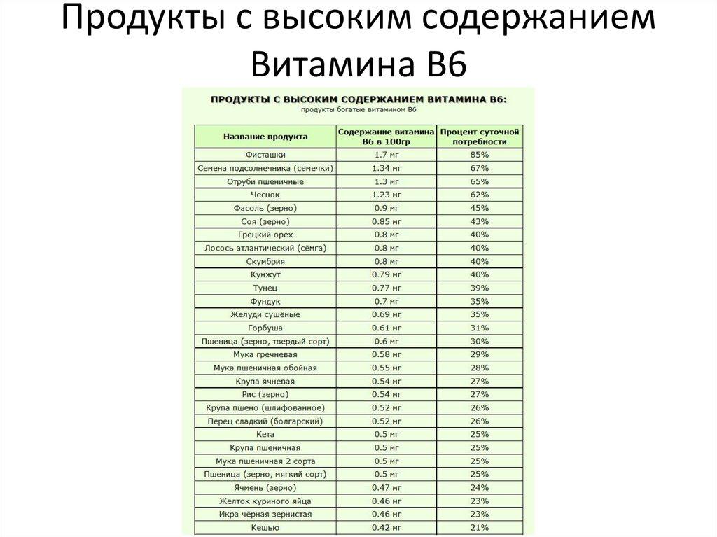 Таблица богатого содержания витамина в3 в продуктах питания