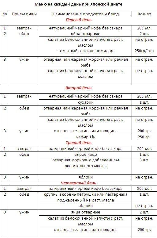 Японская диета на 14 дней — таблица и меню на каждый день. результаты японской диеты на 14 дней
