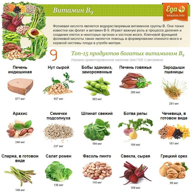 В каких продуктах содержится витамин k: таблица