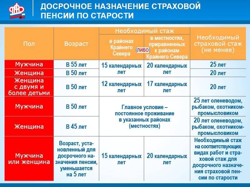 Стаж для выхода на пенсию в россии по новому закону