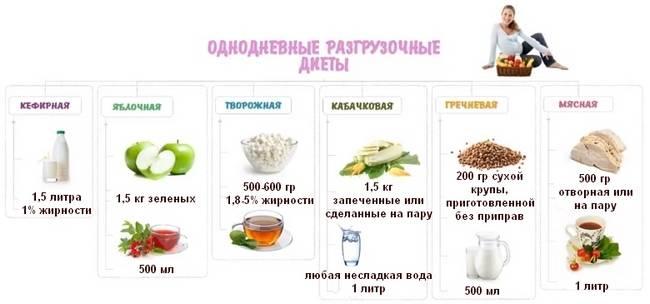 Меню белкового разгрузочного дня – рецепты и список продуктов