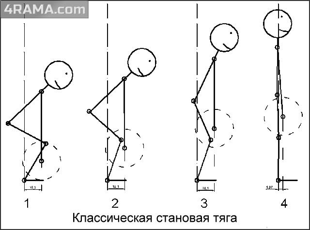 Становая тяга в пауэрлифтинге | техника выполнения упражнения