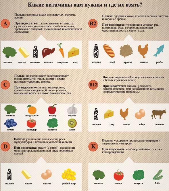 Какой витамин д лучше купить взрослому