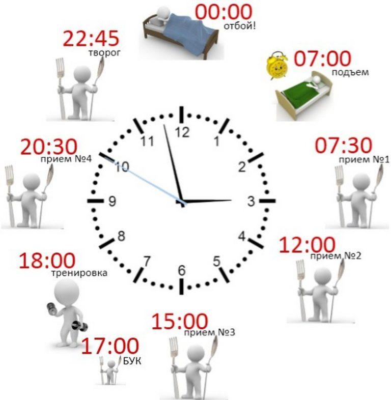Режим для похудения - сон и правильное питание на день по часам