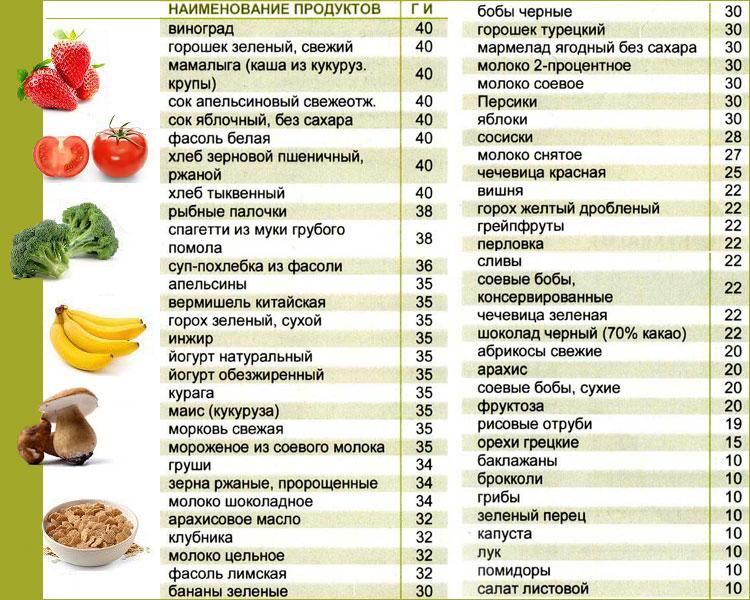 Углеводы, которые нельзя есть на диете.   диета изнутри