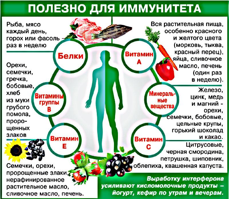 Как поднять иммунитет взрослому человеку без лекарств